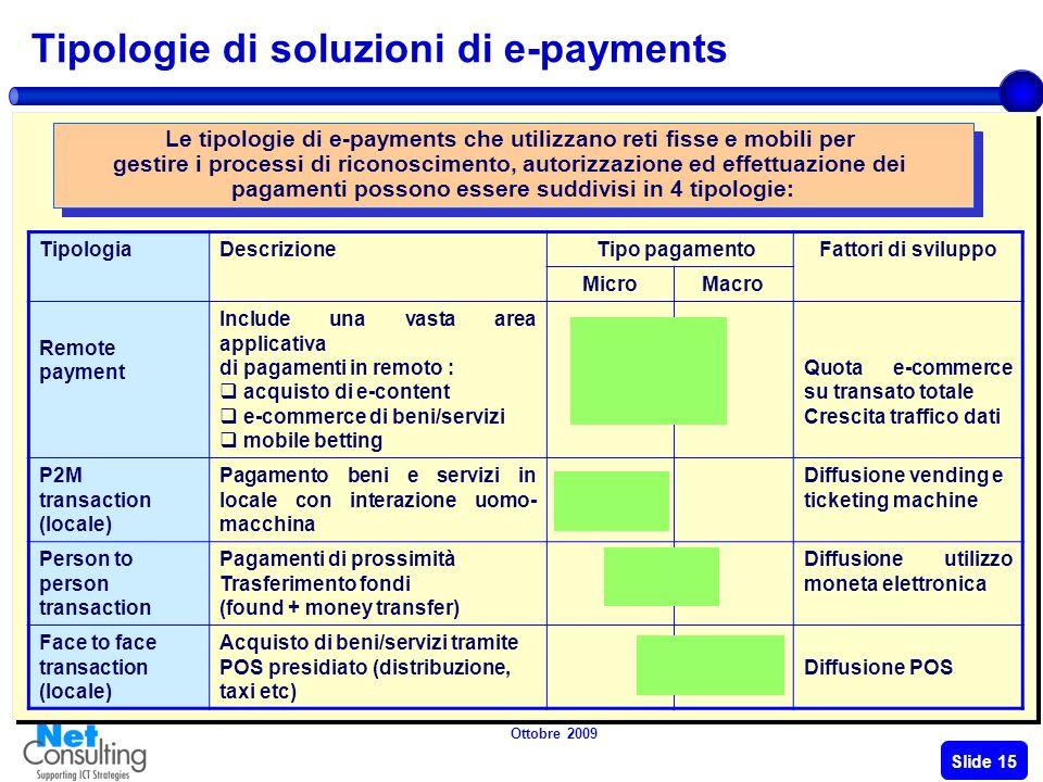 Ottobre 2009 Slide 14 Sistemi di pagamento: le evoluzioni normative SEPA PSD Tutti i cittadini europei dovranno essere in grado di effettuare pagament