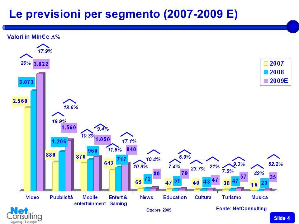 Ottobre 2009 Slide 3 Il mercato delle-Content in Italia (2007-2009E) Fonte: NetConsulting 5.164 6.191 +19.9% +16.7% +12.4% +29.4% Valori in Mln e % 7.344 +16.1% +12.1% +36% +18.6%
