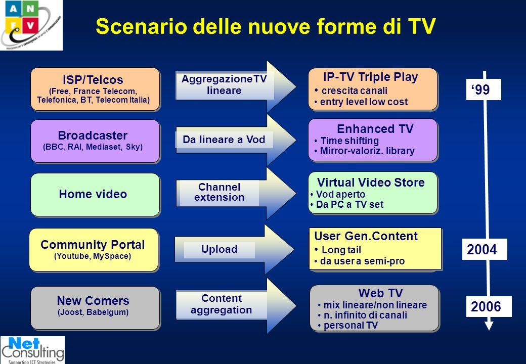 Scenario delle nuove forme di TV Broadcaster (BBC, RAI, Mediaset, Sky) Enhanced TV Time shifting Mirror-valoriz.