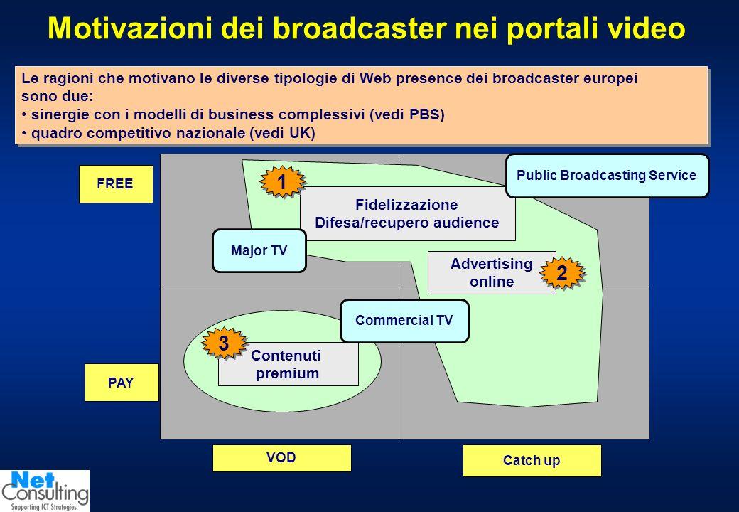 Motivazioni dei broadcaster nei portali video Catch up VOD PAY FREE Fidelizzazione Difesa/recupero audience Contenuti premium Advertising online 1 1 3 3 2 2 Public Broadcasting Service Le ragioni che motivano le diverse tipologie di Web presence dei broadcaster europei sono due: sinergie con i modelli di business complessivi (vedi PBS) quadro competitivo nazionale (vedi UK) Le ragioni che motivano le diverse tipologie di Web presence dei broadcaster europei sono due: sinergie con i modelli di business complessivi (vedi PBS) quadro competitivo nazionale (vedi UK) Commercial TV Major TV