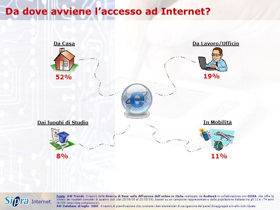 52% Da Casa 19% Da Lavoro/Ufficio 8% Dai luoghi di Studio 11% In Mobilità Da dove avviene laccesso ad Internet.