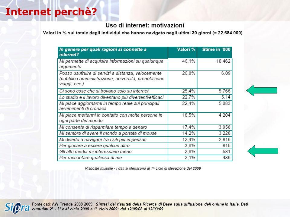 Fonte dati: AW Trends 2008-2009, Sintesi dei risultati della Ricerca di Base sulla diffusione dell online in Italia.