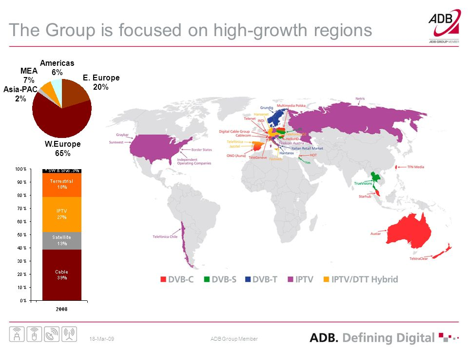 18-Mar-09ADB Group Member The Group is focused on high-growth regions Western Europe Eastern Europe MEA Asia-PAC MEA 7% Americas 6% Asia-PAC 2% W.Europe 65% E.