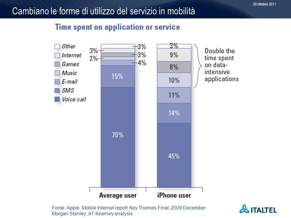 Cambiano le forme di utilizzo del servizio in mobilità 20 ottobre 2011 Fonte: Apple, Mobile Internet report Key Themes Final, 2009 December Morgan Stanley; AT Kearney analysis