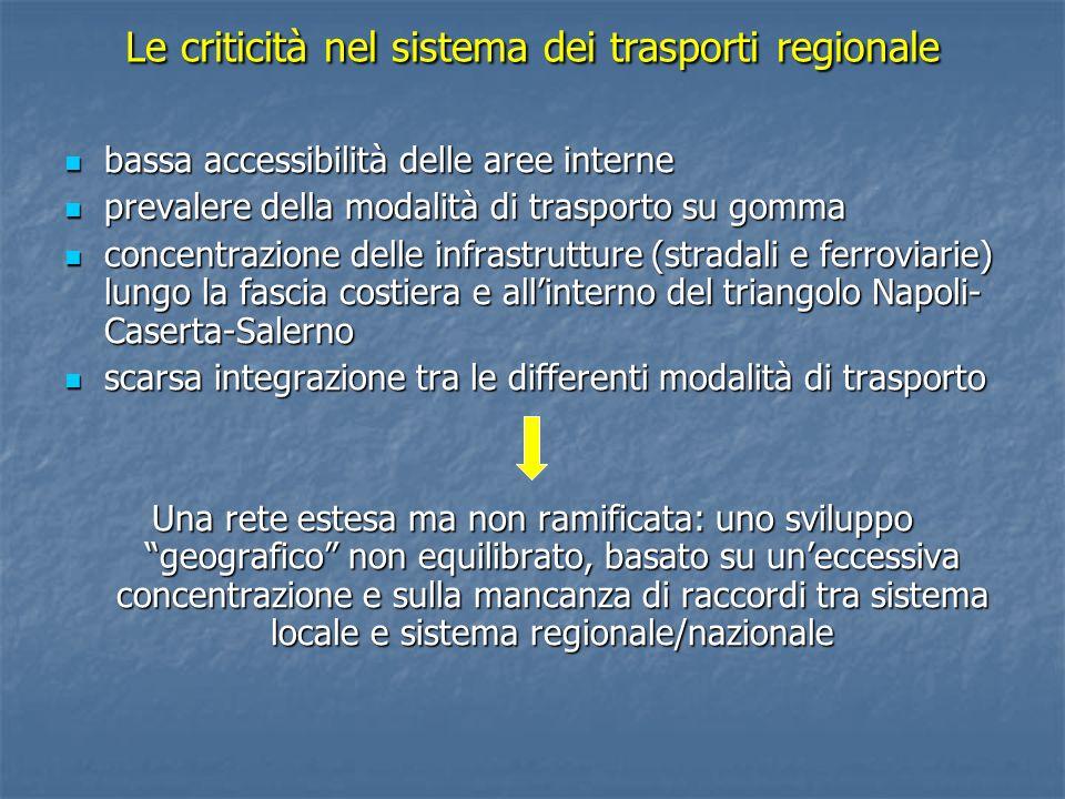 Le criticità nel sistema dei trasporti regionale bassa accessibilità delle aree interne bassa accessibilità delle aree interne prevalere della modalit