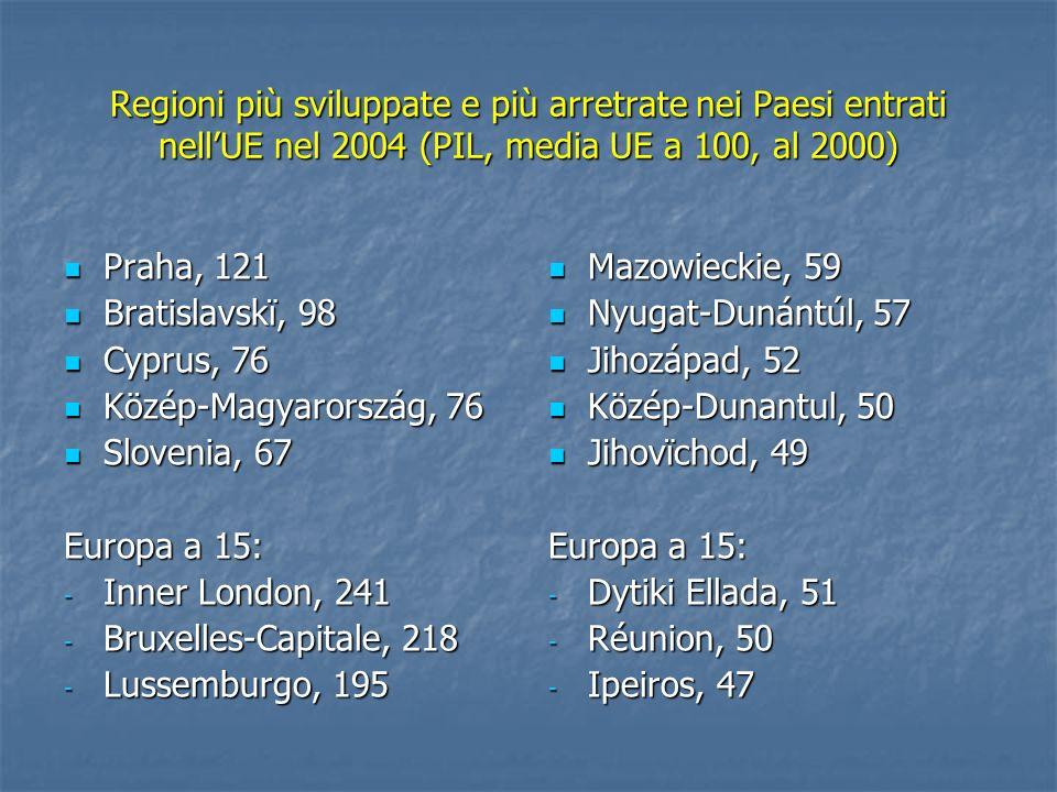 Regioni più sviluppate e più arretrate nei Paesi entrati nellUE nel 2004 (PIL, media UE a 100, al 2000) Praha, 121 Praha, 121 Bratislavskï, 98 Bratisl