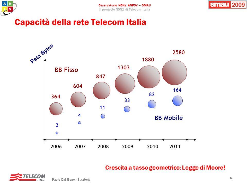 Osservatorio NGN2 ANFOV – SMAU Il progetto NGN2 di Telecom Italia Paolo Dal Bono - Strategy 66 Capacità della rete Telecom Italia 20062007 20082009201