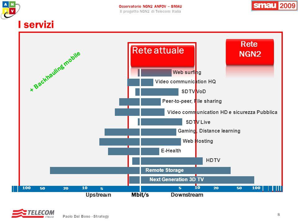 Osservatorio NGN2 ANFOV – SMAU Il progetto NGN2 di Telecom Italia Paolo Dal Bono - Strategy 99 Evoluzione tecnologie di Accesso 0.01 0.1 1 10 100 1,000 Mbps 2000 2005 2010 2015 Accesso Mobile GPRS UMTS (5 MHz) HSDPA HSPA eHSPA LTE (20 MHz) 4G ADSL 1-3Mbps ADSL 6-8Mbps GPON NG-PON VDSL2 NG-WDM PON Ma serve la fibra ottica in accesso.