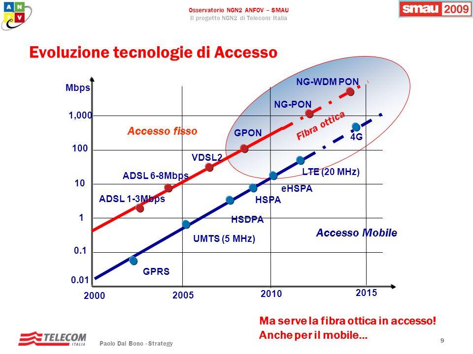 Osservatorio NGN2 ANFOV – SMAU Il progetto NGN2 di Telecom Italia Paolo Dal Bono - Strategy 99 Evoluzione tecnologie di Accesso 0.01 0.1 1 10 100 1,00