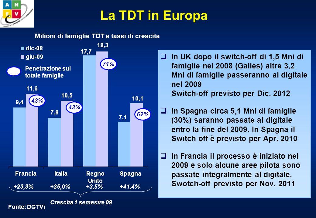 Quote di ascolto della TDT In un anno è più che triplicato lutilizzo della TDT.