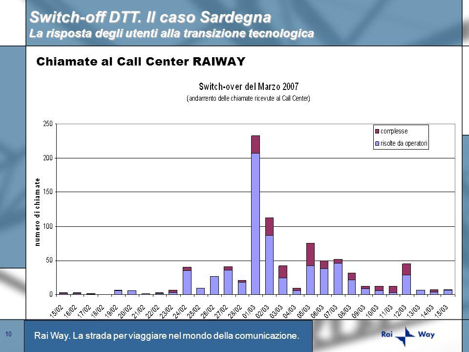 Rai Way. La strada per viaggiare nel mondo della comunicazione. 10 Chiamate al Call Center RAIWAY Switch-off DTT. Il caso Sardegna La risposta degli u