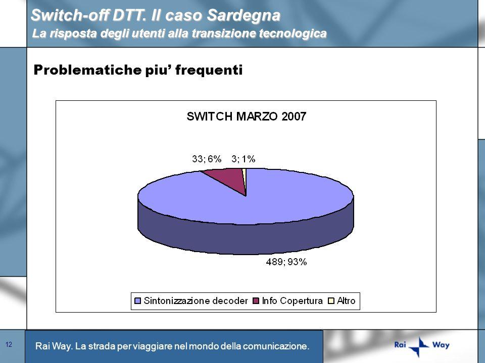 Rai Way. La strada per viaggiare nel mondo della comunicazione. 12 Switch-off DTT. Il caso Sardegna La risposta degli utenti alla transizione tecnolog