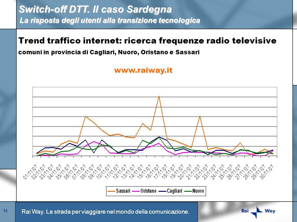 Rai Way. La strada per viaggiare nel mondo della comunicazione. 14 Trend traffico internet: ricerca frequenze radio televisive comuni in provincia di