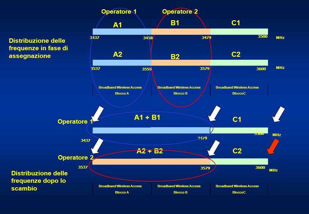 3437 3458 3479 3500 3537 3558 3579 3600 MHz A1 A2 B1 B2 C1 C2 Broadband Wireless Access Blocco ABlocco BBloccoC 3437 3479 3537 3579 A1 + B1 A2 + B2 Distribuzione delle frequenze in fase di assegnazione Operatore 1Operatore 2 Operatore 1 Operatore 2 Distribuzione delle frequenze dopo lo scambio C1 C2 3500 MHz 3600 MHz Broadband Wireless Access Blocco ABlocco BBloccoC