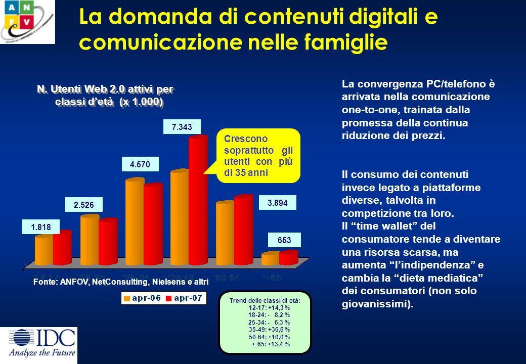 La domanda di contenuti digitali e comunicazione nelle famiglie Fonte: ANFOV, NetConsulting, Nielsens e altri N.
