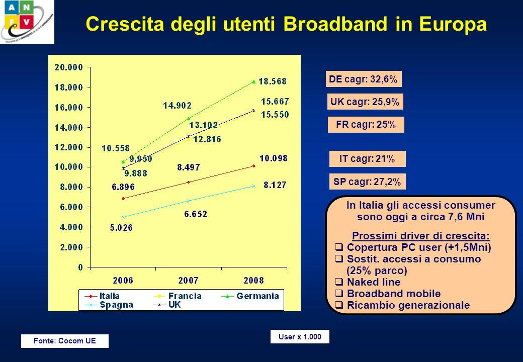 Crescita degli utenti Broadband in Europa Fonte: Cocom UE User x 1.000 DE cagr: 32,6% UK cagr: 25,9% FR cagr: 25% IT cagr: 21% SP cagr: 27,2% In Italia gli accessi consumer sono oggi a circa 7,6 Mni Prossimi driver di crescita: Copertura PC user (+1,5Mni) Sostit.