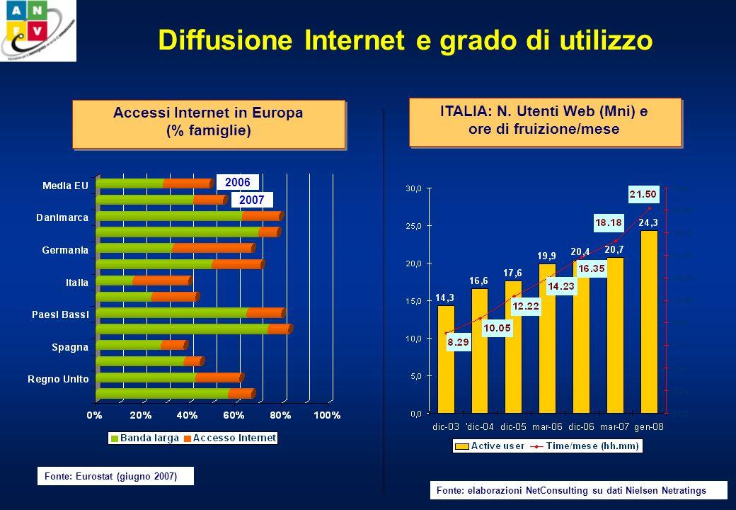 Diffusione Internet e grado di utilizzo ITALIA: N.