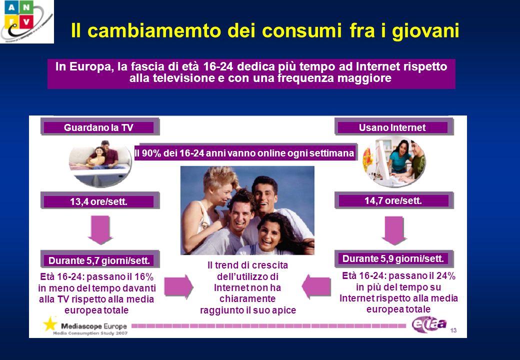 Il cambiamemto dei consumi fra i giovani In Europa, la fascia di età 16-24 dedica più tempo ad Internet rispetto alla televisione e con una frequenza maggiore Età 16-24: passano il 16% in meno del tempo davanti alla TV rispetto alla media europea totale Durante 5,7 giorni/sett.