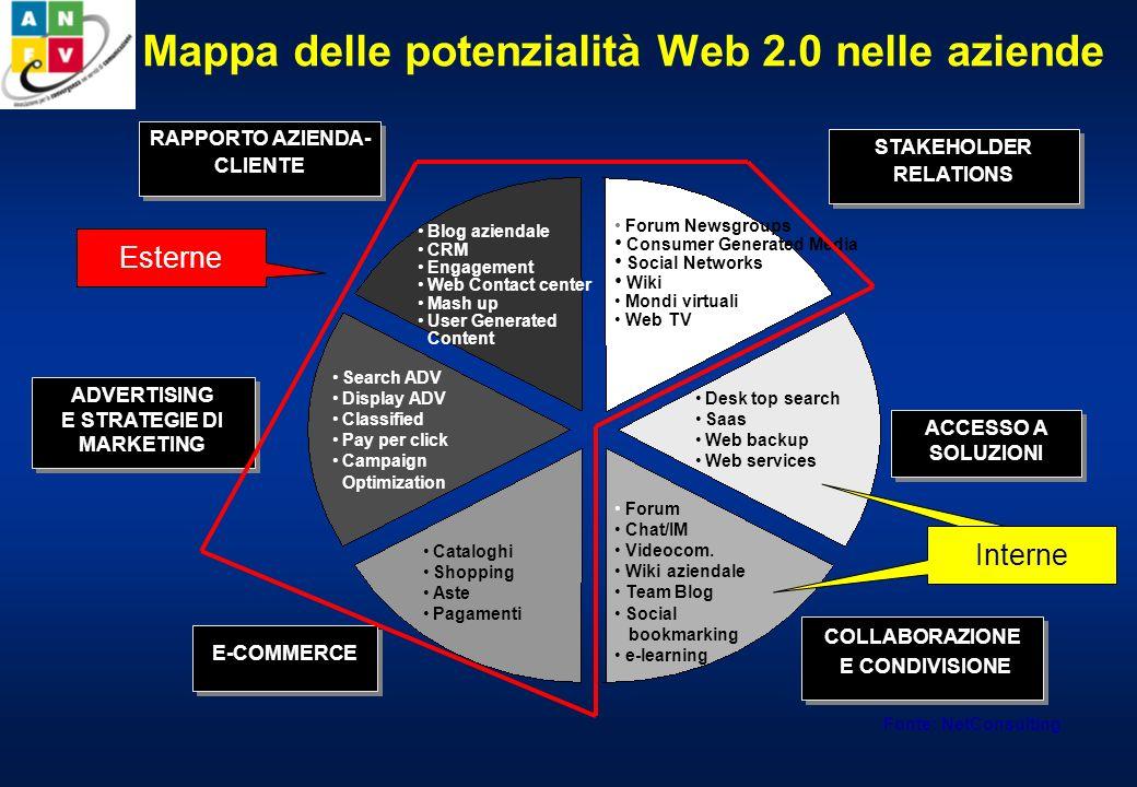 Mappa delle potenzialità Web 2.0 nelle aziende Fonte: NetConsulting Forum Newsgroups Consumer Generated Media Social Networks Wiki Mondi virtuali Web TV Desk top search Saas Web backup Web services Forum Chat/IM Videocom.