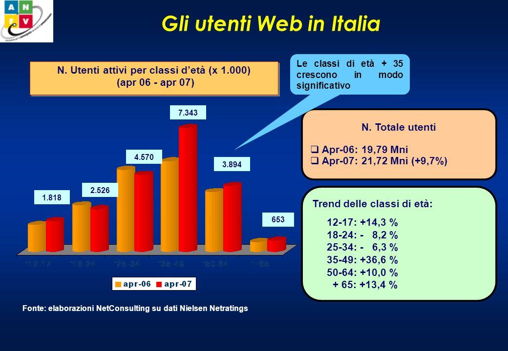 IP-TV Lofferta di IP-TV (fino a metà 2005 un unico operatore) vede nel 2007 lingresso dei principali carrier Tlc italiani sia con la vendita di soluzioni triple play sia con la rivendita di bouquet.