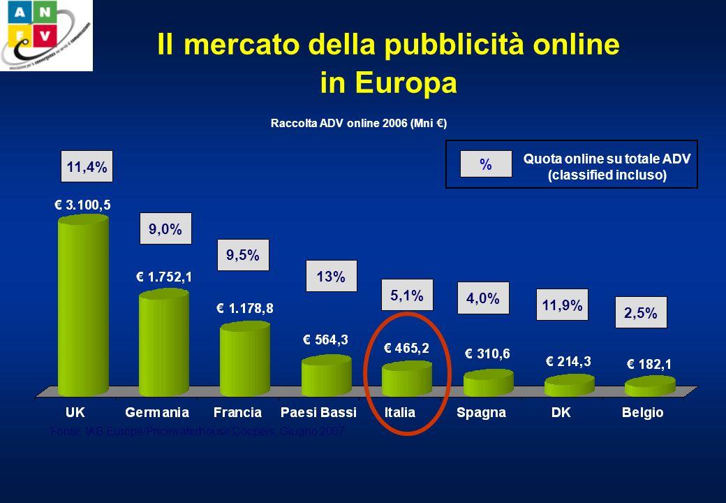 Gli utenti Web in Italia Fonte: elaborazioni NetConsulting su dati Nielsen Netratings N. Utenti attivi per classi detà (x 1.000) (apr 06 - apr 07) N.