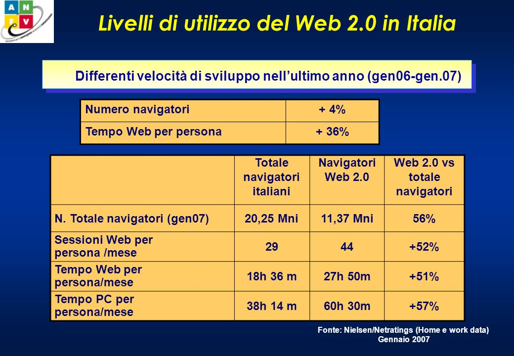 Il mercato della pubblicità online in Europa Fonte: IAB Europe/Pricewaterhouse Coopers, Giugno 2007 Raccolta ADV online 2006 (Mni ) 13% 11,9% 11,4% 9,5% 9,0% 4,0% 5,1% 2,5% % Quota online su totale ADV (classified incluso)