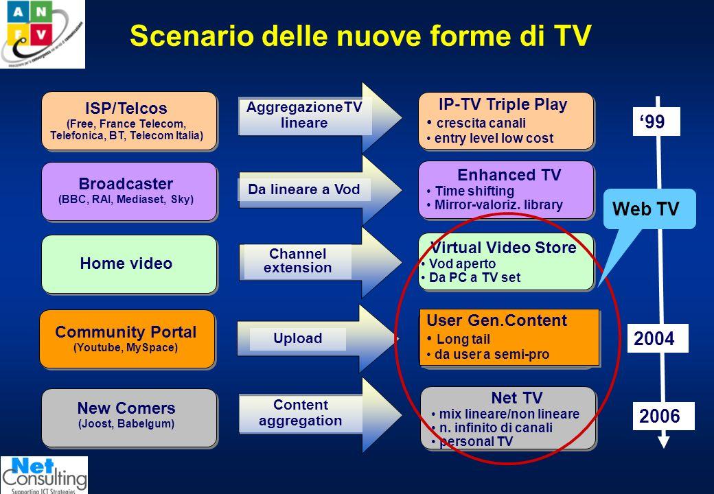 Livelli di utilizzo del Web 2.0 in Italia Totale navigatori italiani Navigatori Web 2.0 Web 2.0 vs totale navigatori N. Totale navigatori (gen07)20,25