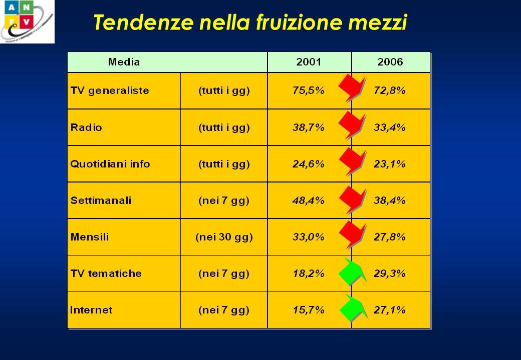 Lo scenario nazionale Il 2007 è un anno di transizione per i destini della Digital TV in Italia La Pay TV (SAT) inizia a produrre marginalità positive