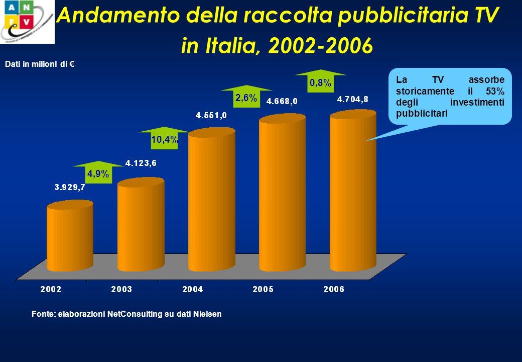Dati di ascolto delle emittenti televisive Dati in migliaia di unità Fonte: elaborazioni NetConsulting su dati Audistar 2006-2007 Diminuisce la frequenza di ascolto Base: 55.990.000 individui
