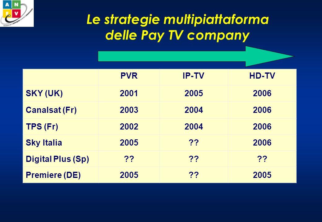 Le strategie multipiattaforma delle Pay TV company PVRIP-TVHD-TV SKY (UK)200120052006 Canalsat (Fr)200320042006 TPS (Fr)200220042006 Sky Italia2005??2006 Digital Plus (Sp)?.