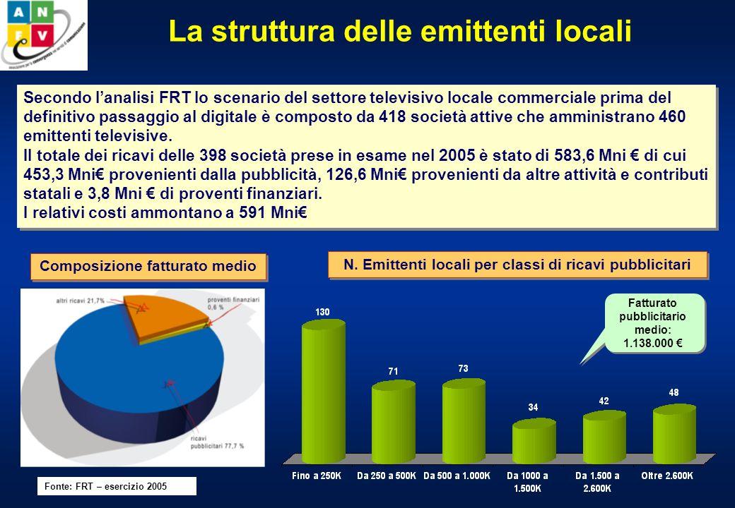 La struttura delle emittenti locali Secondo lanalisi FRT lo scenario del settore televisivo locale commerciale prima del definitivo passaggio al digitale è composto da 418 società attive che amministrano 460 emittenti televisive.