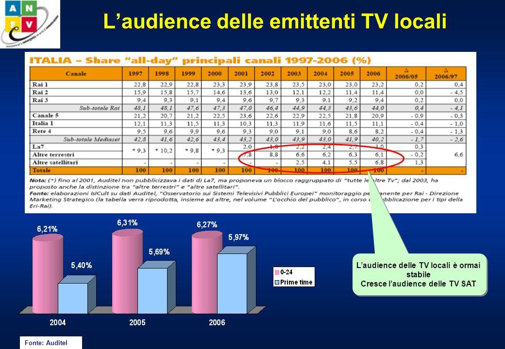 Laudience delle emittenti TV locali Share giorno medio (Auditel) Fonte: Auditel Laudience delle TV locali è ormai stabile Cresce laudience delle TV SAT Laudience delle TV locali è ormai stabile Cresce laudience delle TV SAT