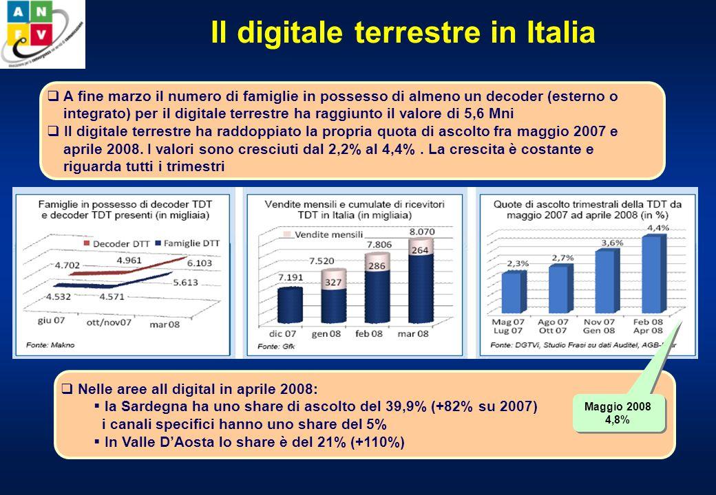 Il digitale terrestre in Italia A fine marzo il numero di famiglie in possesso di almeno un decoder (esterno o integrato) per il digitale terrestre ha raggiunto il valore di 5,6 Mni Il digitale terrestre ha raddoppiato la propria quota di ascolto fra maggio 2007 e aprile 2008.