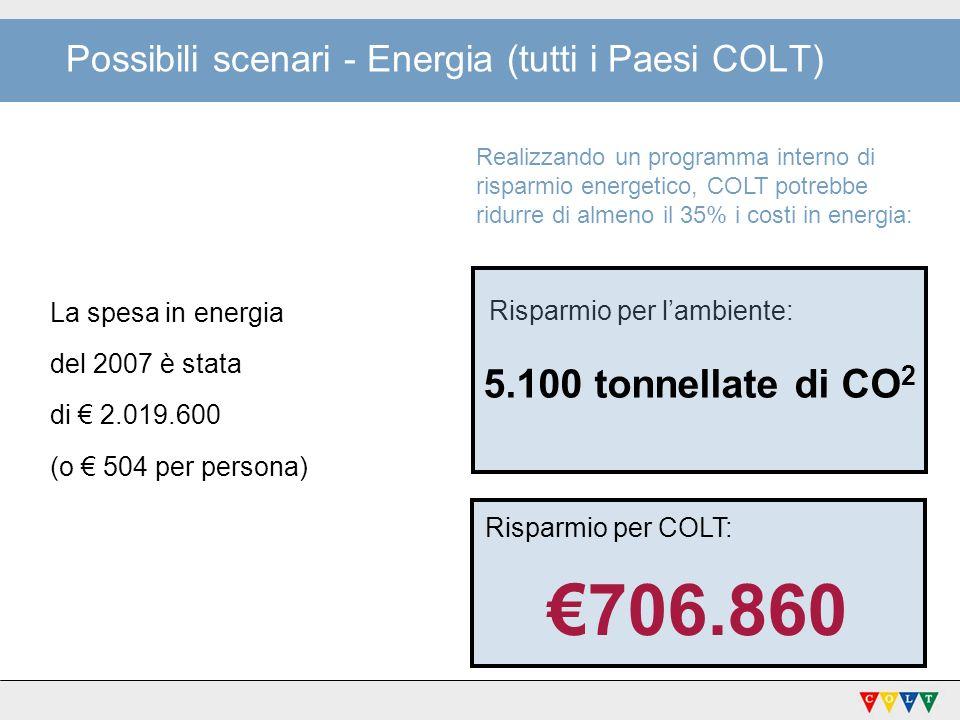 Possibili scenari - Energia (tutti i Paesi COLT) La spesa in energia del 2007 è stata di 2.019.600 (o 504 per persona) Risparmio per lambiente: 5.100