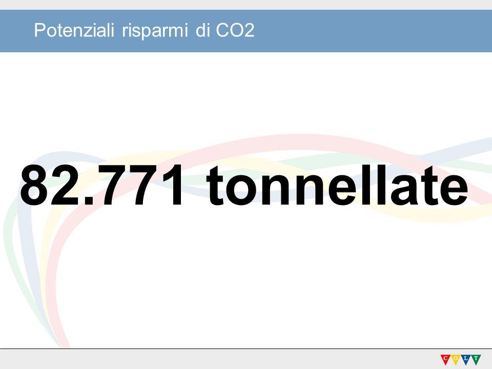 Potenziali risparmi di CO2 82.771 tonnellate