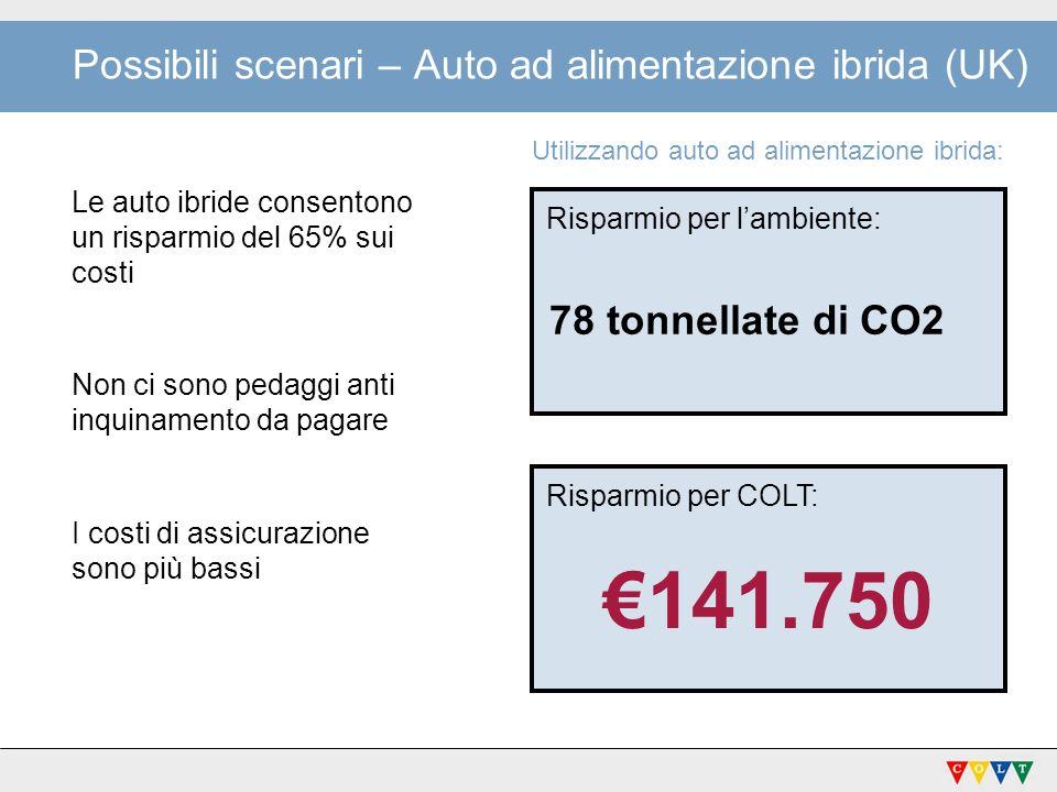 Possibili scenari – Auto ad alimentazione ibrida (UK) Le auto ibride consentono un risparmio del 65% sui costi Non ci sono pedaggi anti inquinamento d