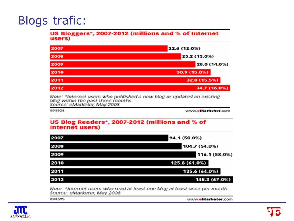Blogs trafic: