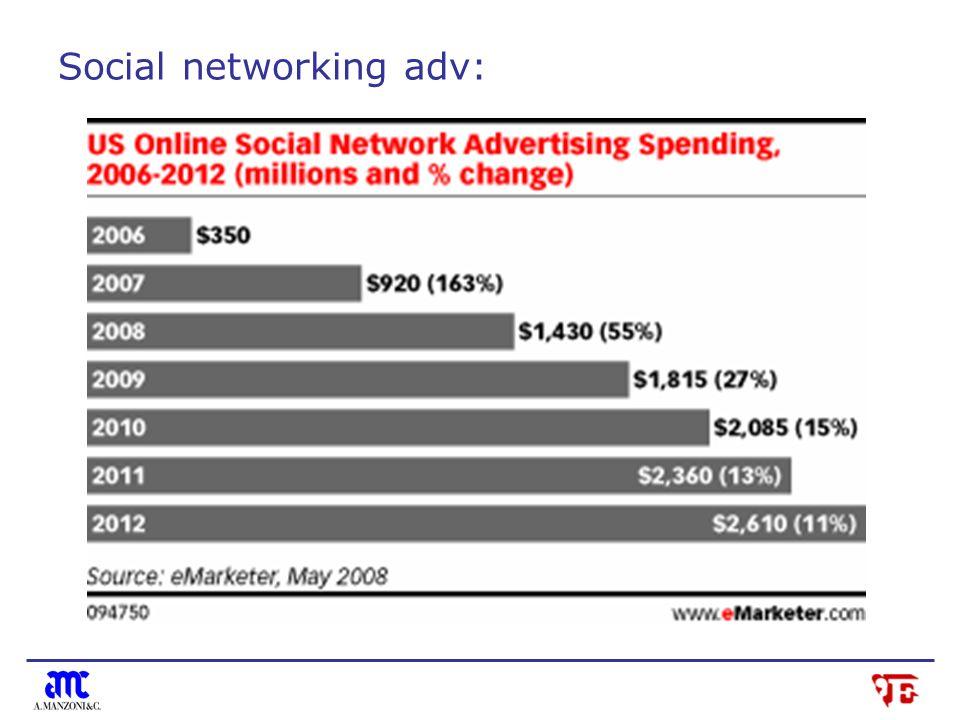 Social networking adv: