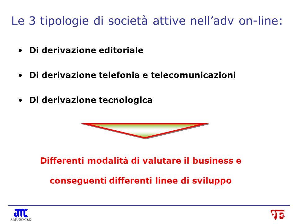 Le 3 tipologie di società attive nelladv on-line: Di derivazione editoriale Di derivazione telefonia e telecomunicazioni Di derivazione tecnologica Differenti modalità di valutare il business e conseguenti differenti linee di sviluppo
