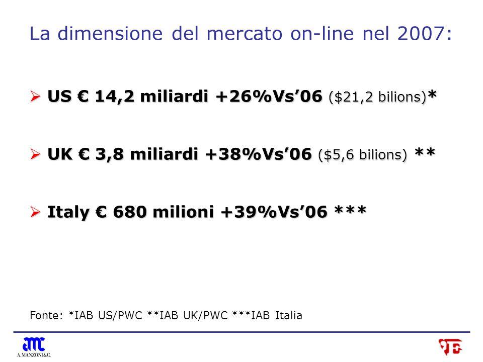 La dimensione del mercato on-line nel 2007: US 14,2 miliardi +26%Vs06 ($21,2 bilions) * US 14,2 miliardi +26%Vs06 ($21,2 bilions) * UK 3,8 miliardi +38%Vs06 ($5,6 bilions) ** UK 3,8 miliardi +38%Vs06 ($5,6 bilions) ** Italy 680 milioni +39%Vs06 *** Italy 680 milioni +39%Vs06 *** Fonte: *IAB US/PWC **IAB UK/PWC ***IAB Italia