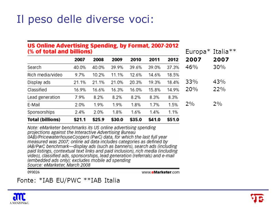 Il peso delle diverse voci: Europa*Italia**2007 46%30% 33% 43% 20%22%2% Fonte: *IAB EU/PWC **IAB Italia