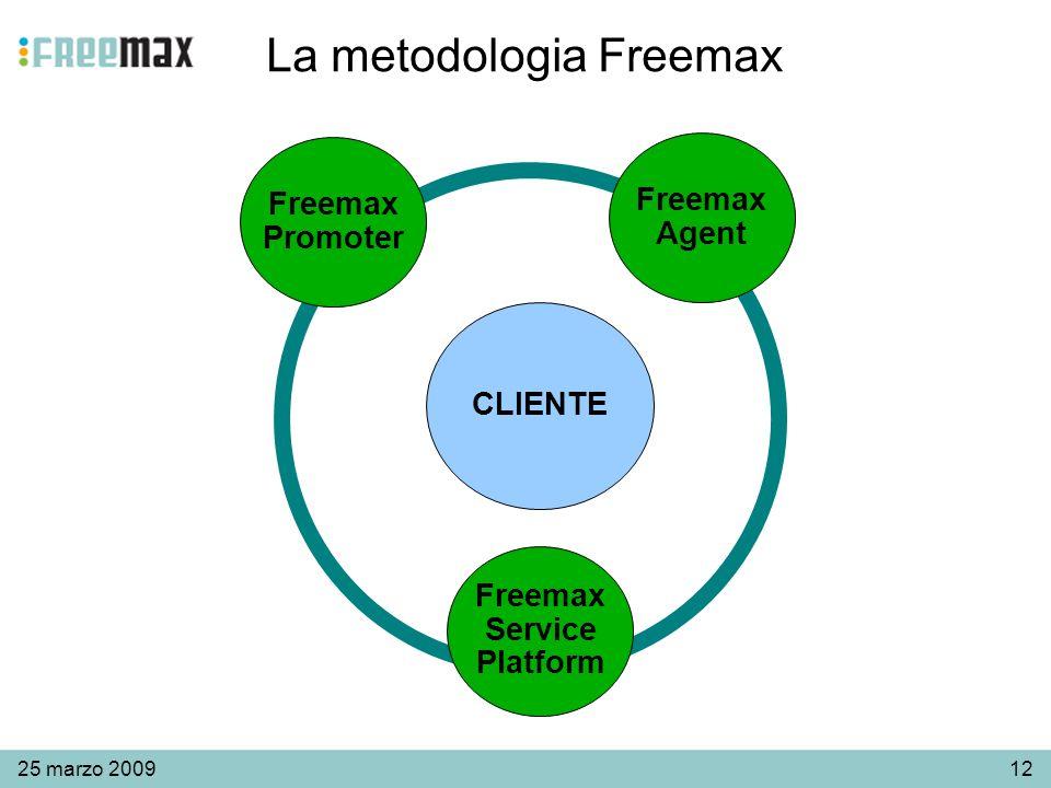 1225 marzo 2009 La metodologia Freemax CLIENTE Freemax Promoter Freemax Agent Freemax Service Platform