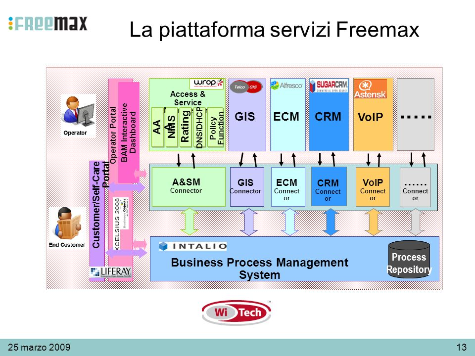 1325 marzo 2009 La piattaforma servizi Freemax Business Process Management System CRM Connect or BAM Interactive Dashboard Access & Service Management GIS A&SM Connector GIS Connector ECM Connect or.….