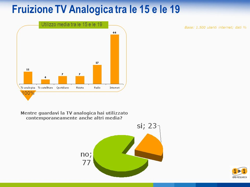 Fruizione TV Analogica tra le 15 e le 19 Base: 1.500 utenti internet; dati % Utilizzo media tra le 15 e le 19 100% Mentre guardavi la TV analogica hai