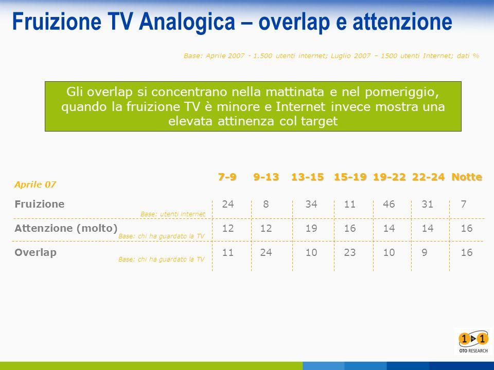 Fruizione TV Analogica – overlap e attenzione7-99-1313-1515-1919-2222-24Notte Fruizione248341146317 Attenzione (molto)12121916141416 Overlap1124102310916 Base: chi ha guardato la TV Base: utenti internet Aprile 07 Base: Aprile 2007 - 1.500 utenti internet; Luglio 2007 – 1500 utenti Internet; dati % Gli overlap si concentrano nella mattinata e nel pomeriggio, quando la fruizione TV è minore e Internet invece mostra una elevata attinenza col target