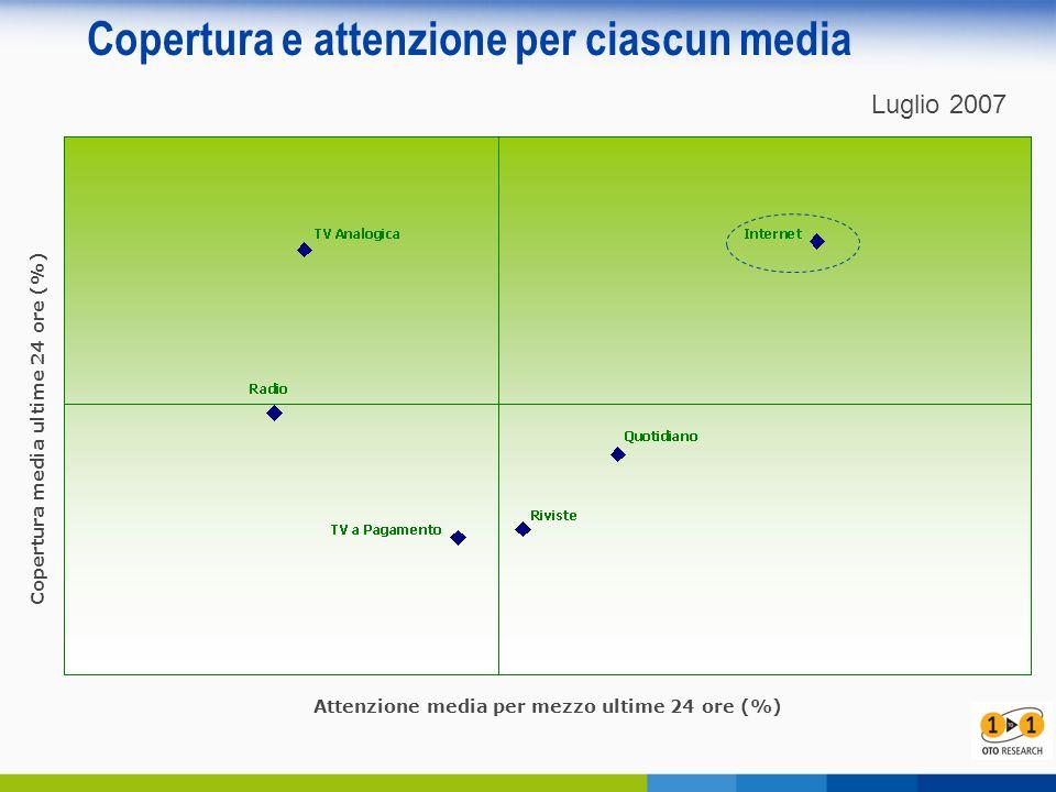 Copertura e attenzione per ciascun media Copertura media ultime 24 ore (%) Attenzione media per mezzo ultime 24 ore (%) Luglio 2007