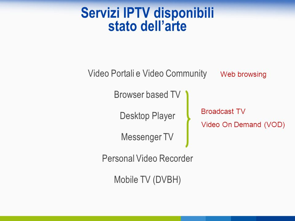 Servizi IPTV disponibili stato dellarte Video Portali e Video Community Browser based TV Desktop Player Messenger TV Personal Video Recorder Mobile TV (DVBH) Web browsing Broadcast TV Video On Demand (VOD)