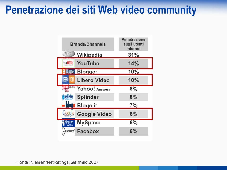 Penetrazione dei siti Web video community Fonte: Nielsen/NetRatings, Gennaio 2007