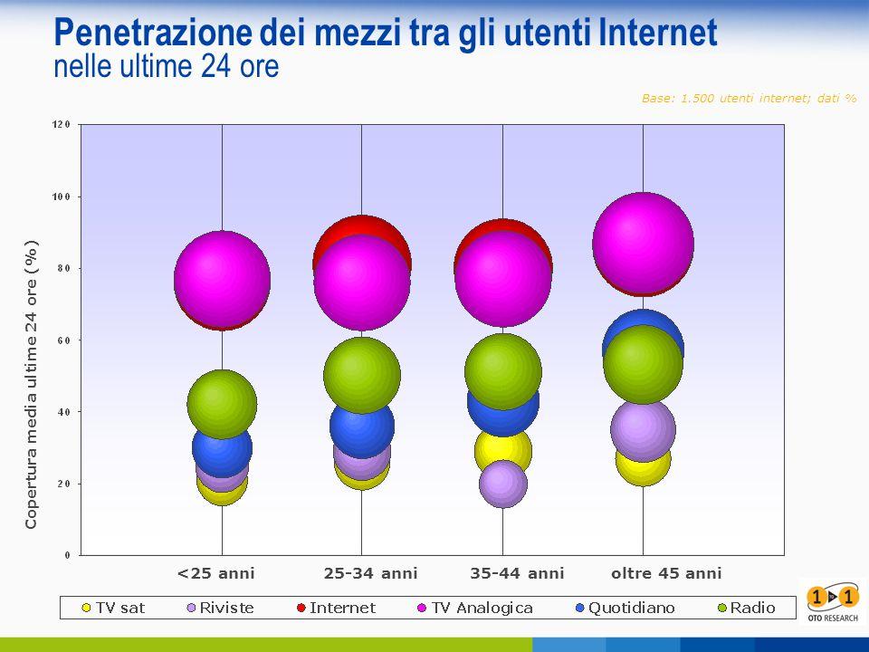 Penetrazione dei mezzi tra gli utenti Internet nelle ultime 24 ore <25 anni 25-34 anni 35-44 annioltre 45 anni Base: 1.500 utenti internet; dati % Copertura media ultime 24 ore (%)