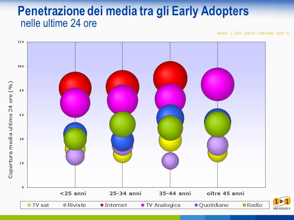 Penetrazione dei media tra gli Early Adopters nelle ultime 24 ore <25 anni 25-34 anni 35-44 annioltre 45 anni Base: 1.500 utenti internet; dati % Copertura media ultime 24 ore (%)